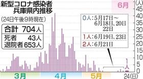 山形 新聞 ニュース コロナ