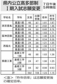 高校 兵庫 2020 公立 倍率