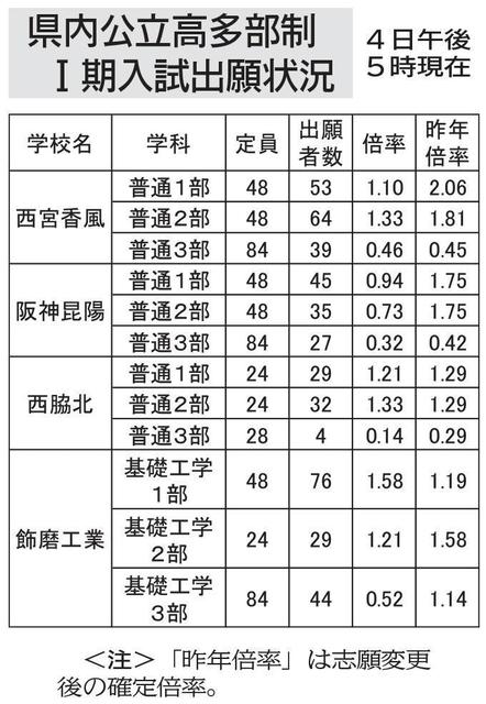 公立 兵庫 高校 2020 県 志願 状況