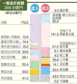 神戸 新聞 三田