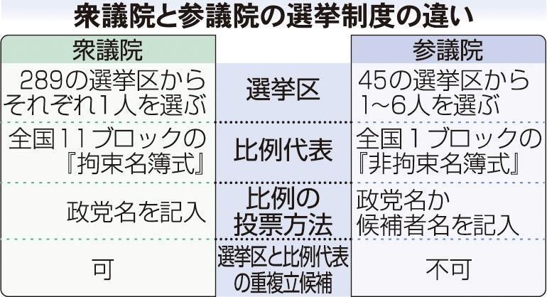 神戸新聞NEXT | 兵庫のニュース | イチから分かる! 衆参の選挙制度 ...