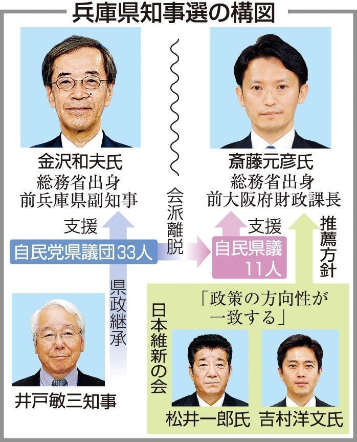 神戸新聞NEXT | 兵庫県知事選2021・連載 | <激動 兵庫知事選>(上 ...