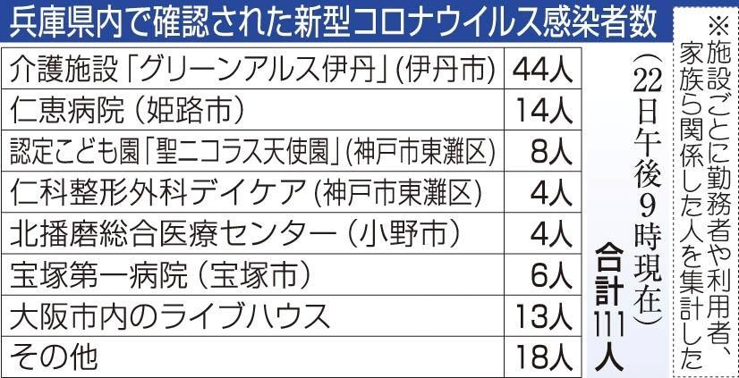 者 兵庫 県 コロナ 数 感染