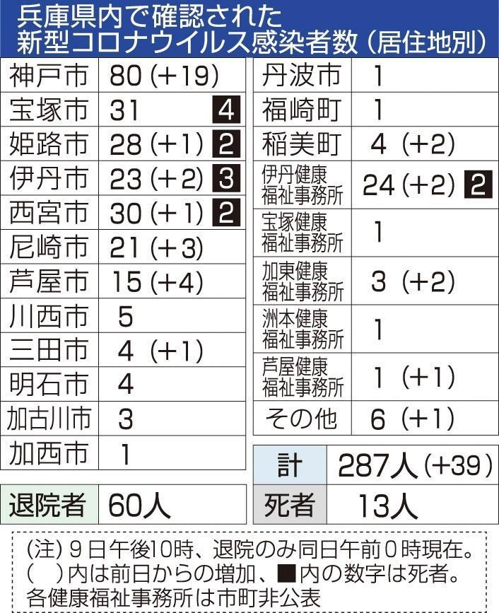 兵庫 コロナ 県 の 今日 兵庫県 新型コロナ関連情報