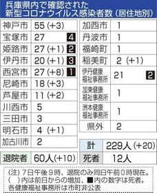 兵庫 県 感染 者 数 コロナ