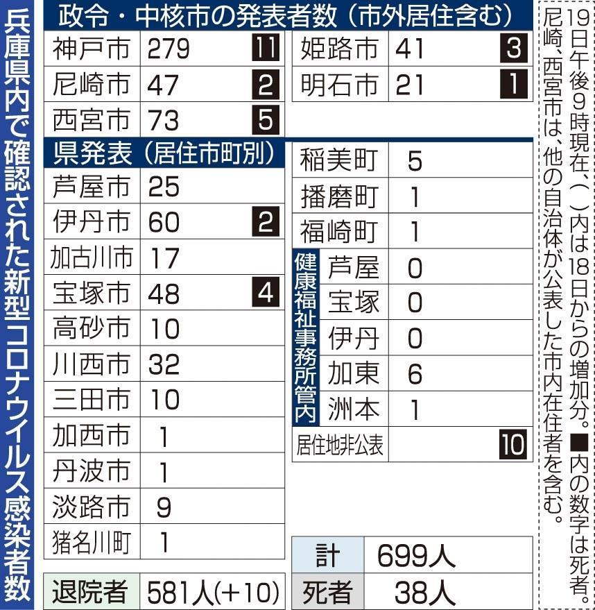 ウイルス 変異 兵庫 県