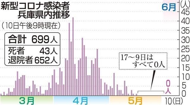 県 兵庫 者 コロナ ウイルス 感染 数 新型コロナウイルス感染症について/加古川市