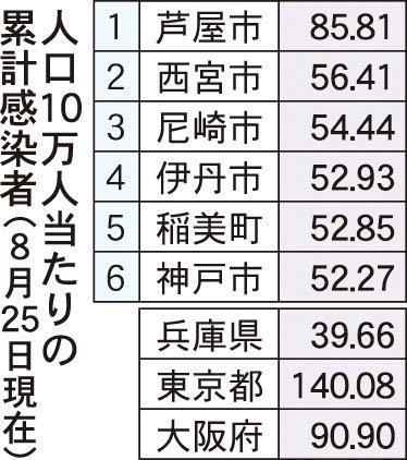 感染 今日 数 コロナ 速報 大阪 者