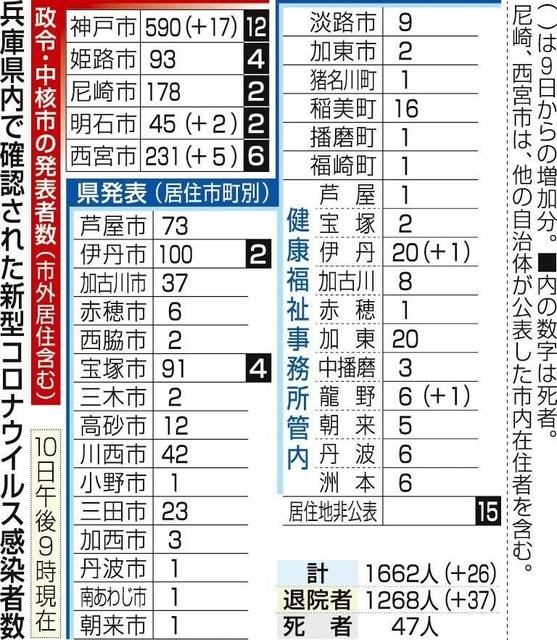 感染 者 市 西宮 新型コロナ:新型コロナ、西宮の男性感染 兵庫県で初