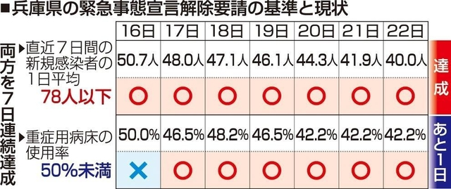 解除 緊急 宣言 兵庫 事態 県