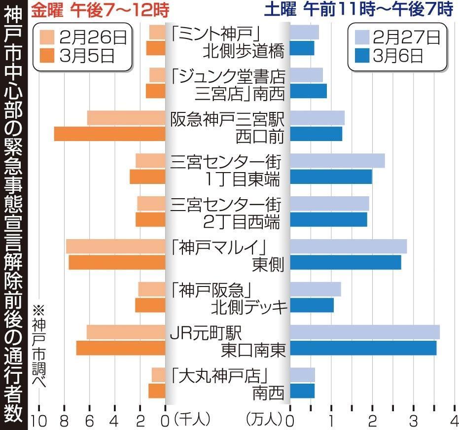 神戸新聞NEXT | 総合 | 土曜の人出、宣言解除前より減少 感染再拡大へ ...