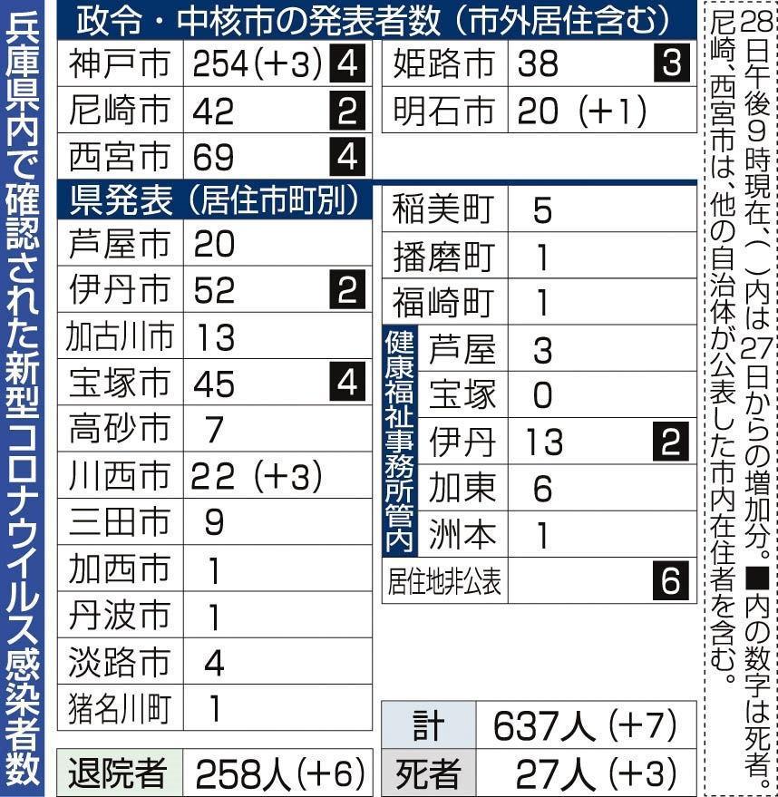 兵庫県 免許更新 コロナ