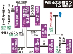 「角田美代子 相関図 健太郎」の画像検索結果