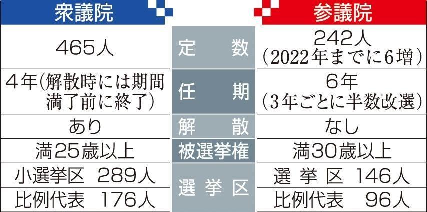 神戸新聞NEXT|連載・特集|わかる!ナットク|参議院の役割って何?