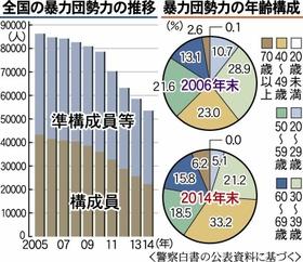 神戸新聞NEXT 連載・特集 山口組分裂騒動 暴力団構成員 10年で ...